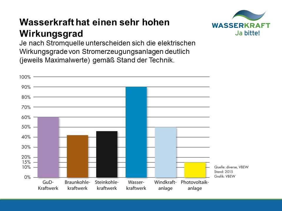 Erfreut Wohnkessel Mit Hohem Wirkungsgrad Bilder - Die Besten ...